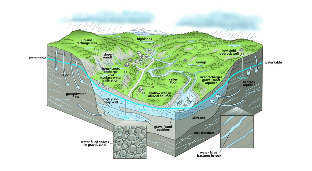 Groundwater Chemistry